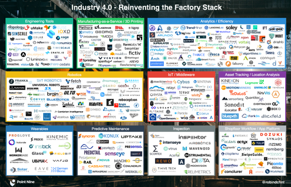 The Current State of Industrial Startups in Europe